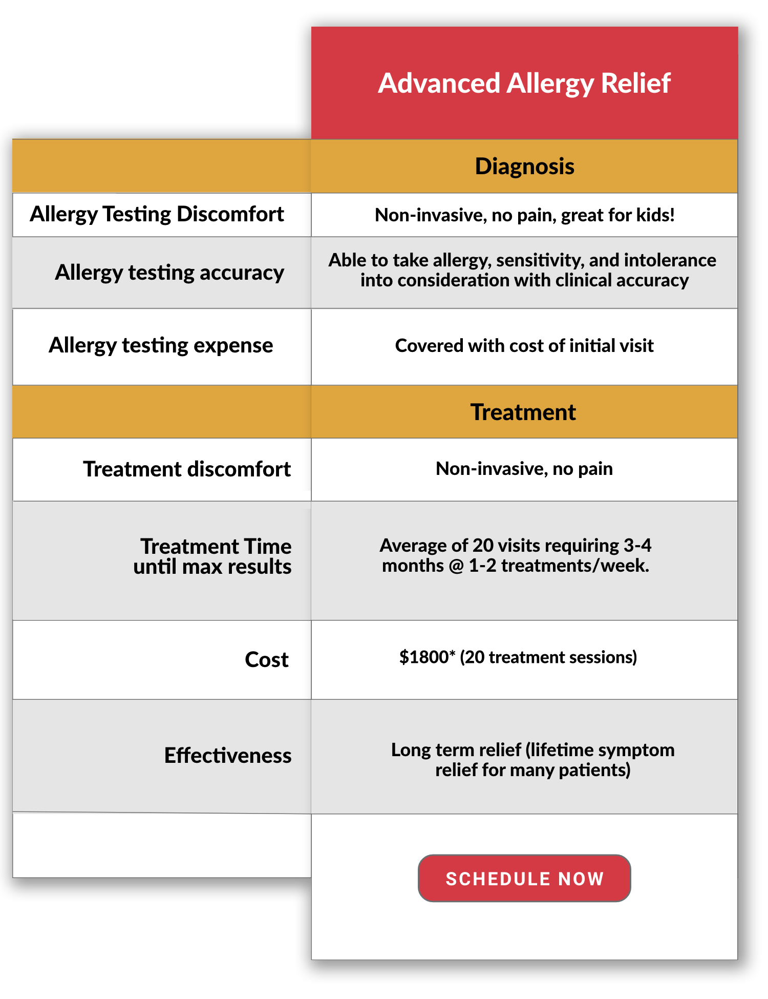 allergy relief treatment comparison chart